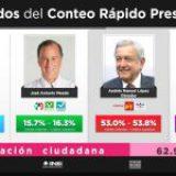 México: prometer no empobrece y hace ganar elecciones