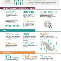 Enfermedades infecciosas en México y el Mundo