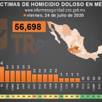 En 19 meses de gobierno de AMLO, México suma 56 mil 698 homicidios dolosos