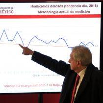 Durante sexenio de AMLO, México alcanza más de 87 mil homicidios