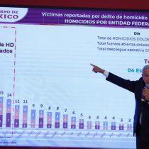 Van 91 mil asesinatos durante la administración de AMLO